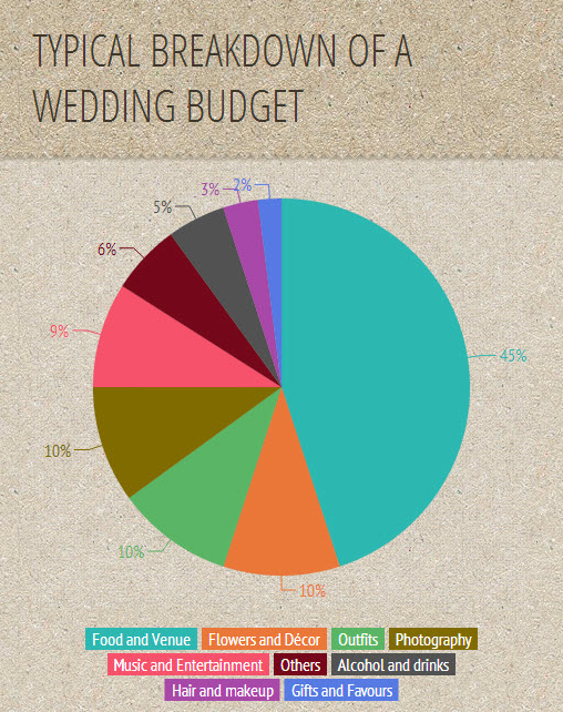 TWS-WeddingStylist-Infographic-2 copy